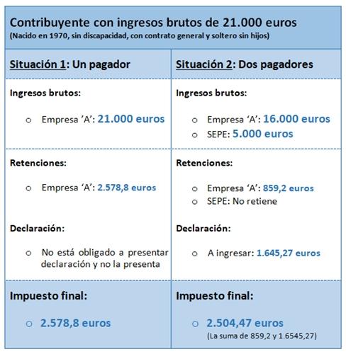 Ejemplo sobre la Declaración de la Renta